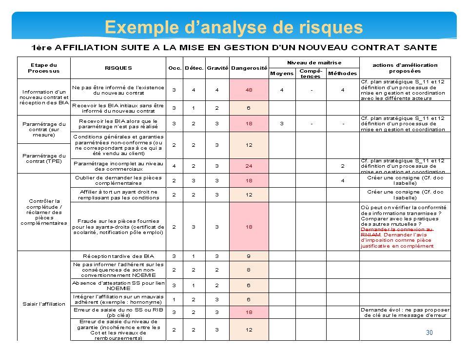 Exemple d'analyse de risques