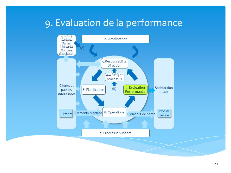 9. Evaluation de la performance