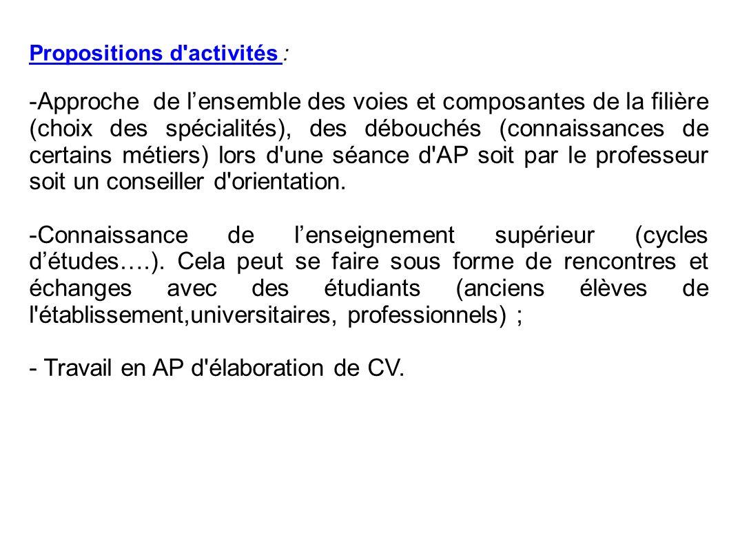 - Travail en AP d élaboration de CV.