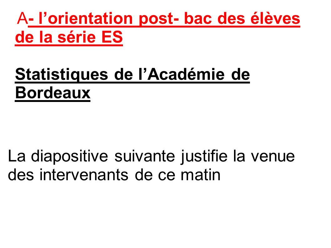 Statistiques de l'Académie de Bordeaux