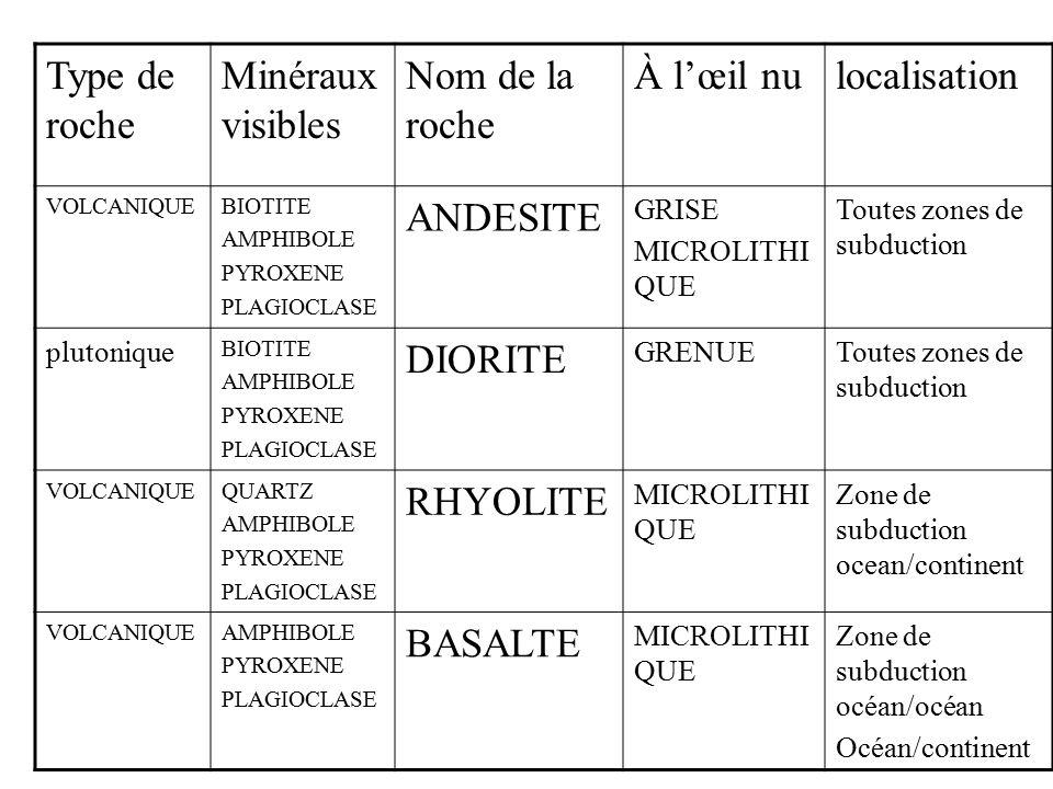 Type de roche Minéraux visibles Nom de la roche À l'œil nu