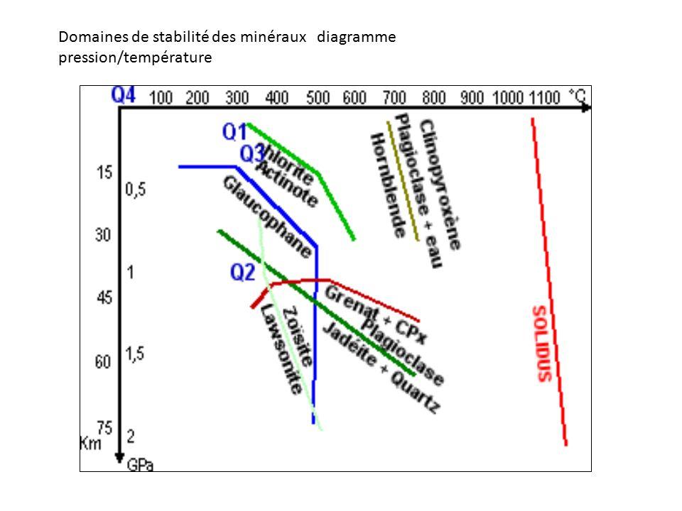 Domaines de stabilité des minéraux diagramme pression/température