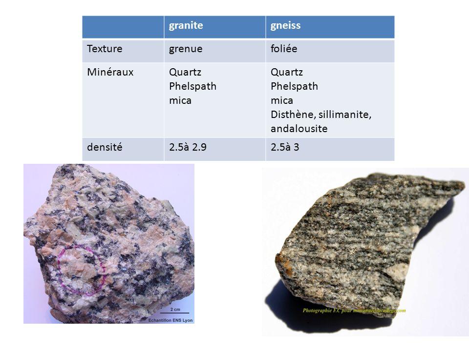 granite gneiss. Texture. grenue. foliée. Minéraux. Quartz. Phelspath. mica. Disthène, sillimanite, andalousite.