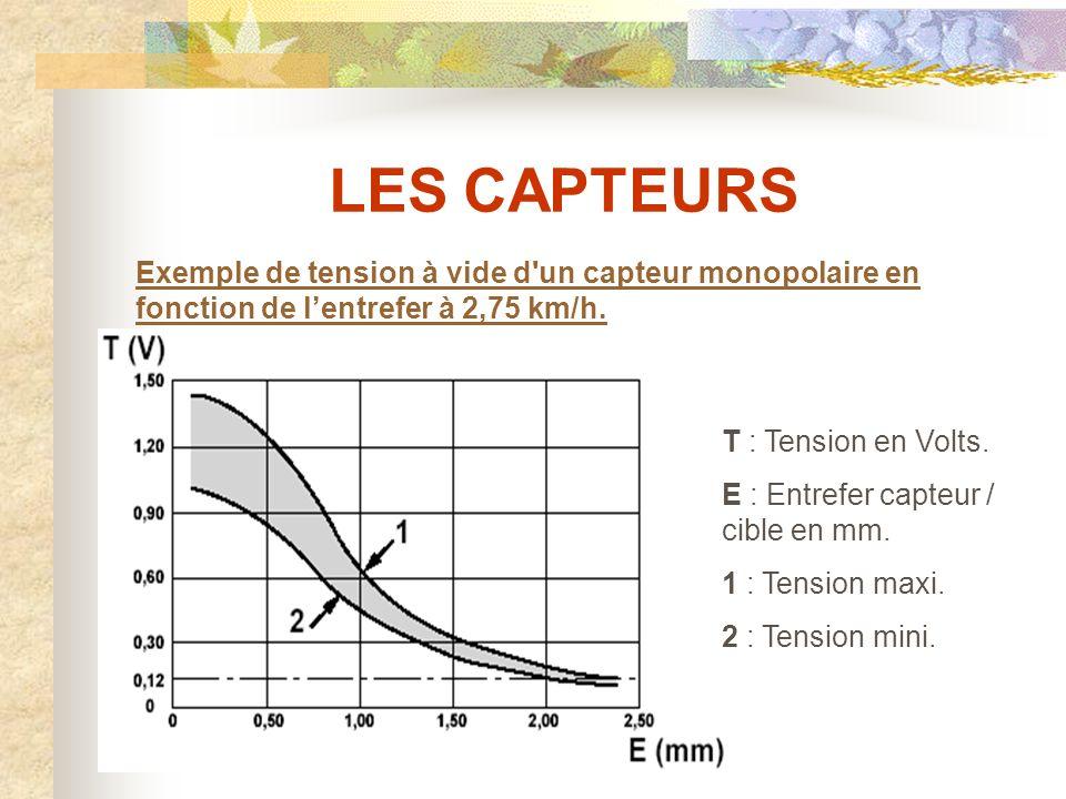 LES CAPTEURS Exemple de tension à vide d un capteur monopolaire en fonction de l'entrefer à 2,75 km/h.