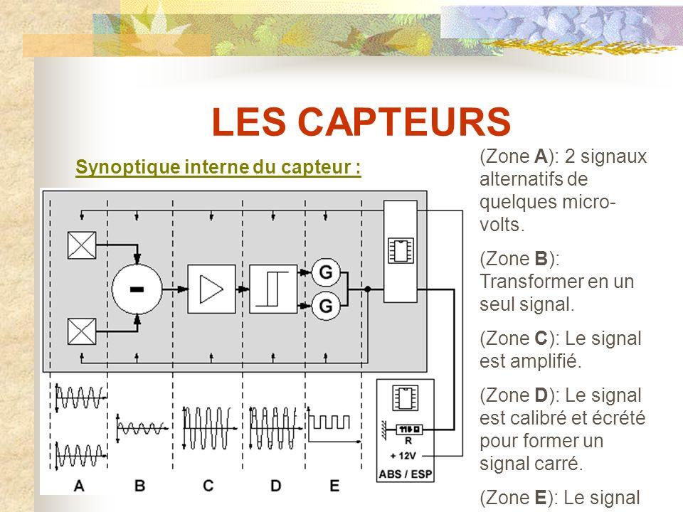 LES CAPTEURS (Zone A): 2 signaux alternatifs de quelques micro-volts.