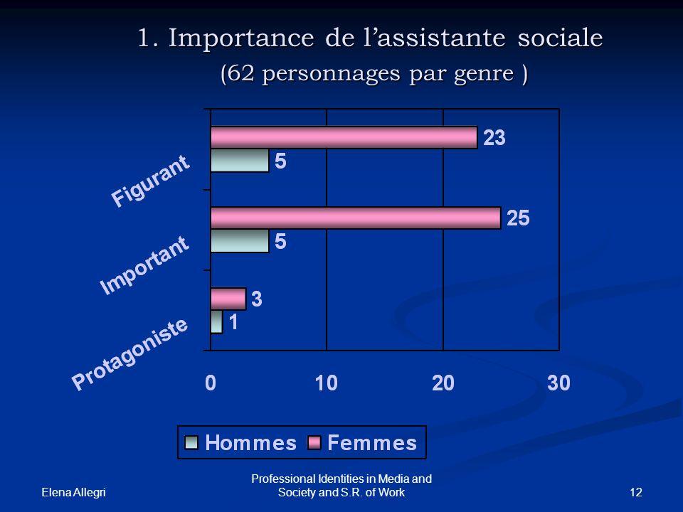 1. Importance de l'assistante sociale (62 personnages par genre )