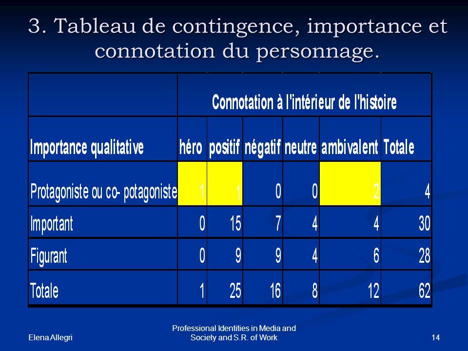 3. Tableau de contingence, importance et connotation du personnage.