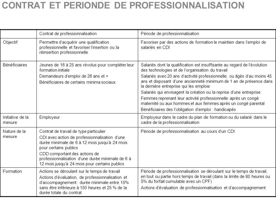 Politique de la formation professionnelle septembre ppt - Grille salaire contrat de professionnalisation ...