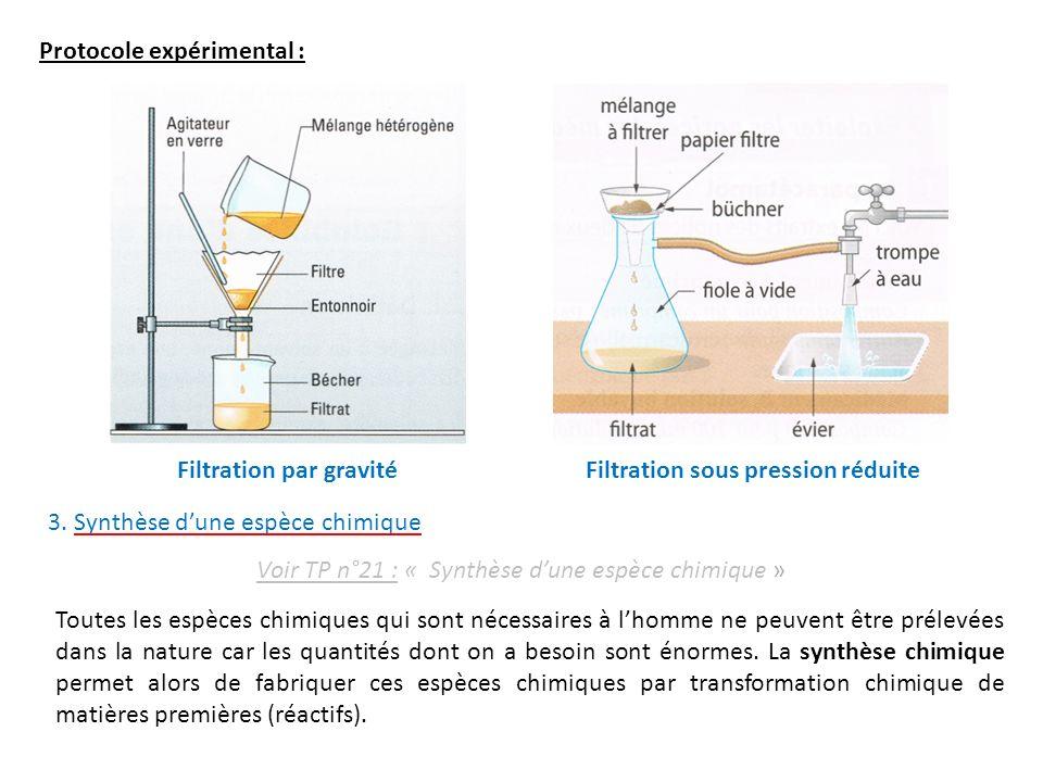 Voir TP n°21 : « Synthèse d'une espèce chimique »