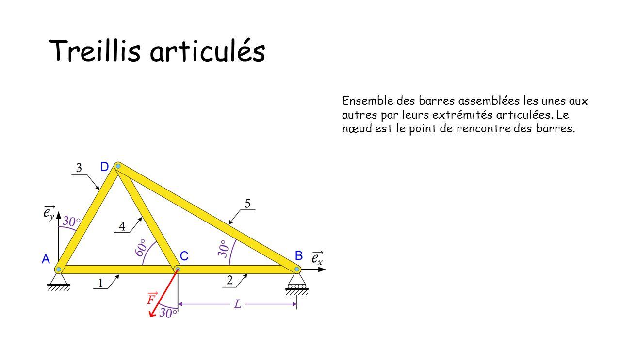 Treillis articulés Ensemble des barres assemblées les unes aux autres par leurs extrémités articulées.
