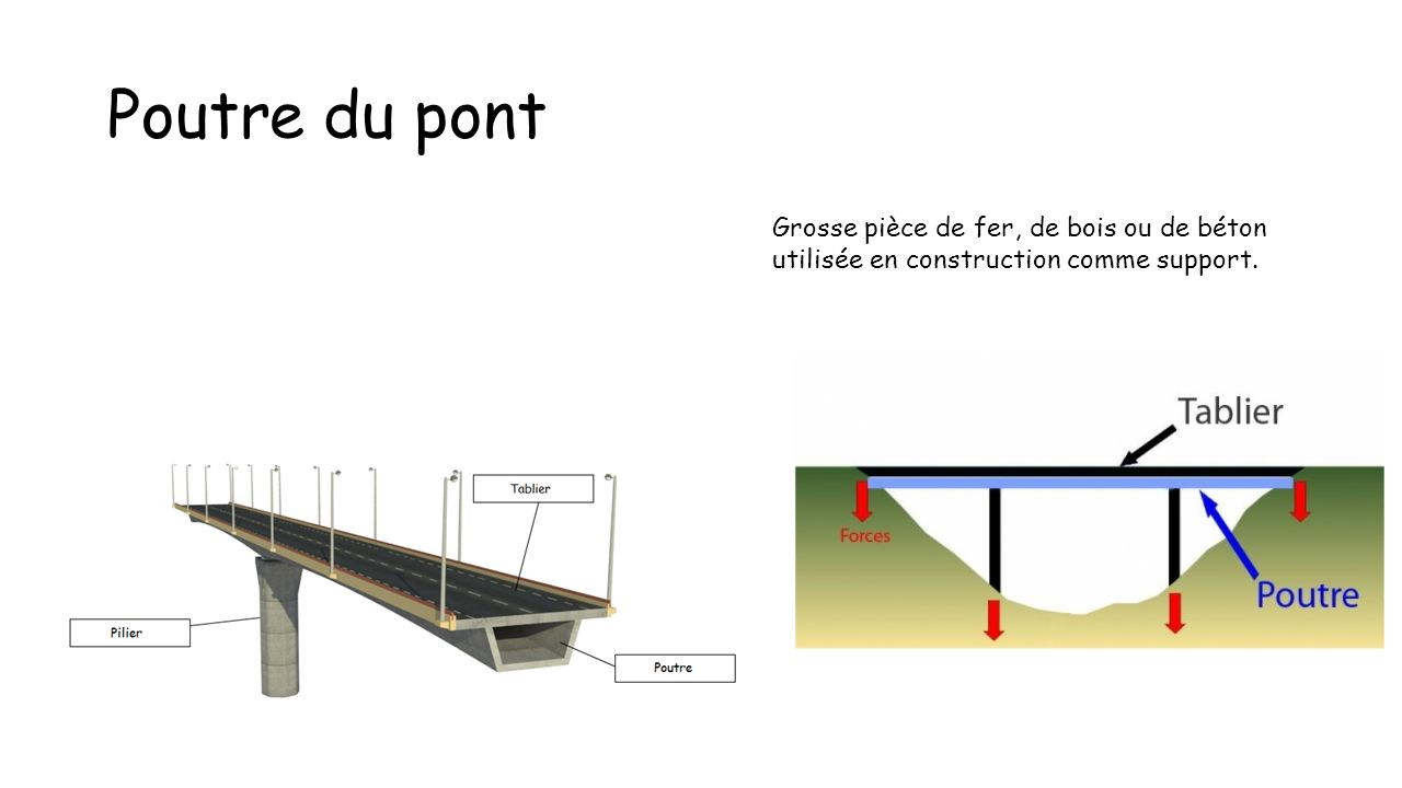 Poutre du pont Grosse pièce de fer, de bois ou de béton utilisée en construction comme support.