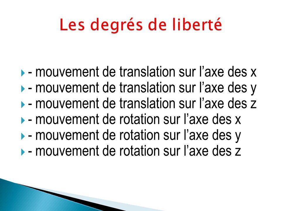 Les degrés de liberté - mouvement de translation sur l'axe des x