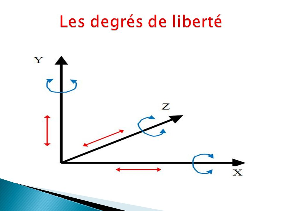 Les degrés de liberté
