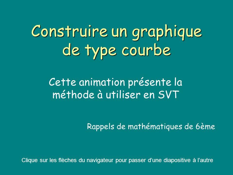 Construire un graphique de type courbe