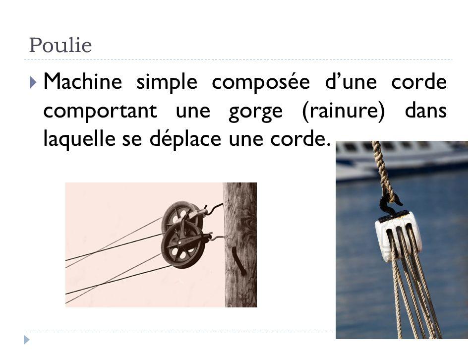 Poulie Machine simple composée d'une corde comportant une gorge (rainure) dans laquelle se déplace une corde.