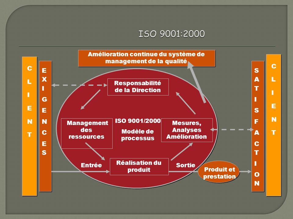 ISO 9001:2000 C. L. E. N. T. I. Amélioration continue du système de management de la qualité.