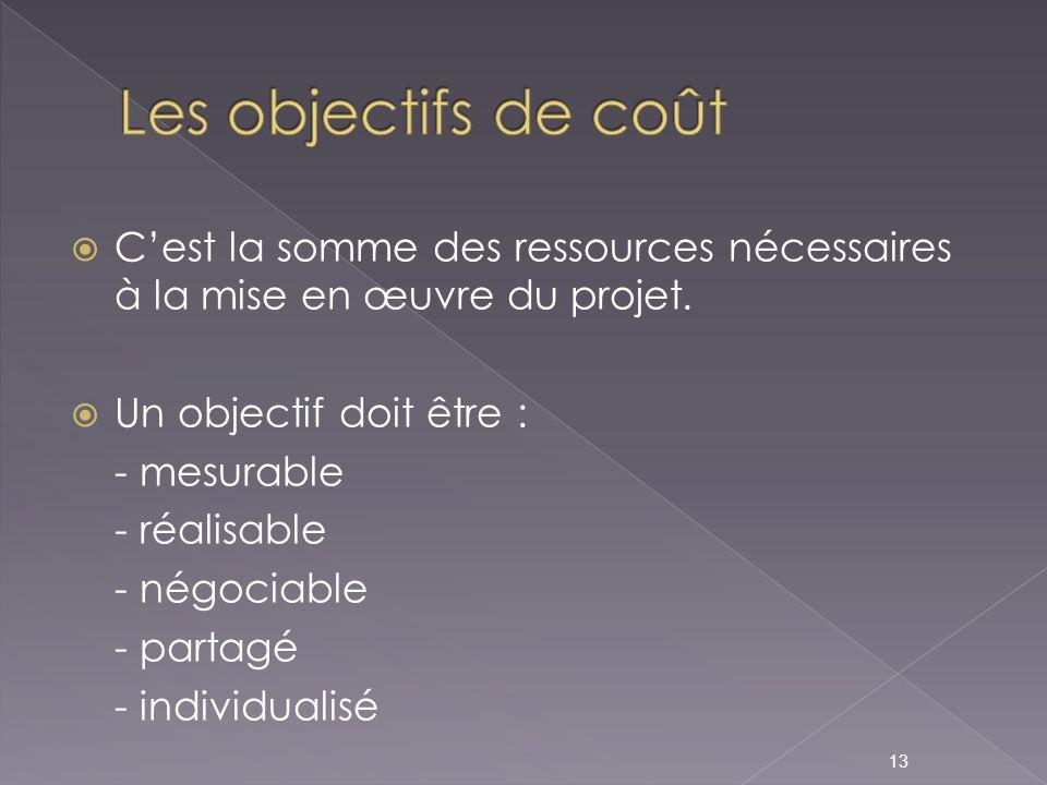 Les objectifs de coût C'est la somme des ressources nécessaires à la mise en œuvre du projet. Un objectif doit être :