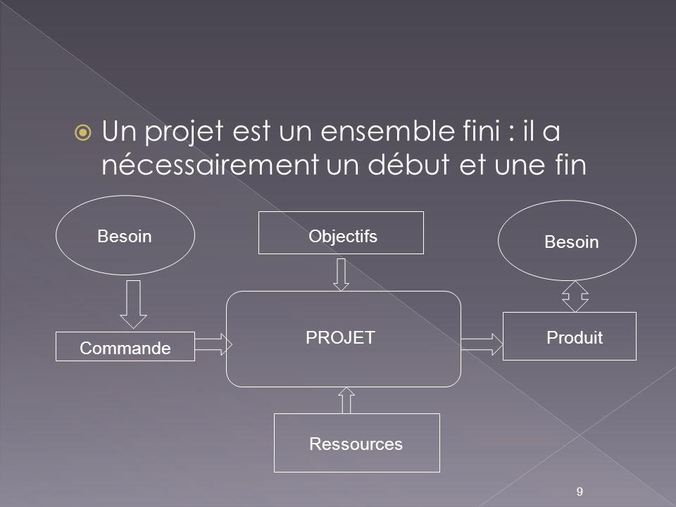 Un projet est un ensemble fini : il a nécessairement un début et une fin