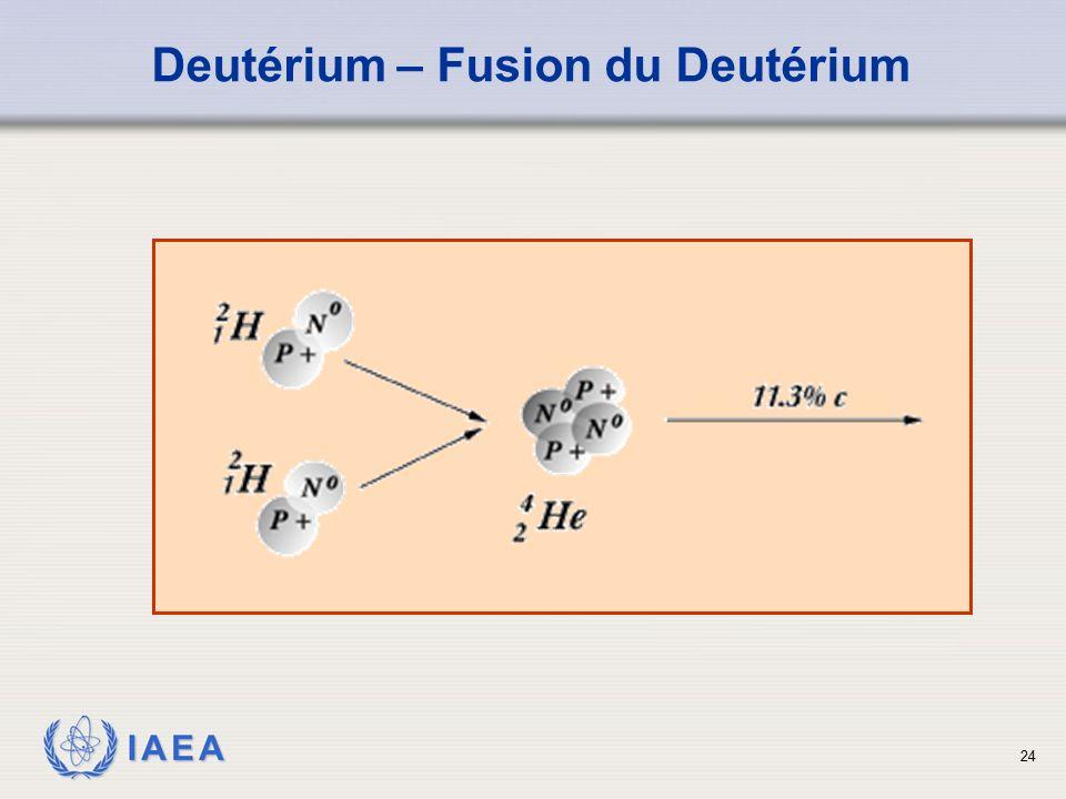 processus alpha proton