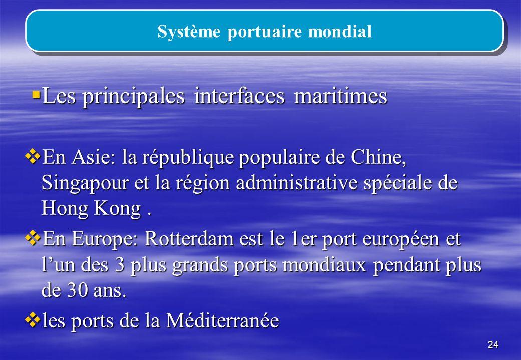 Système portuaire mondial