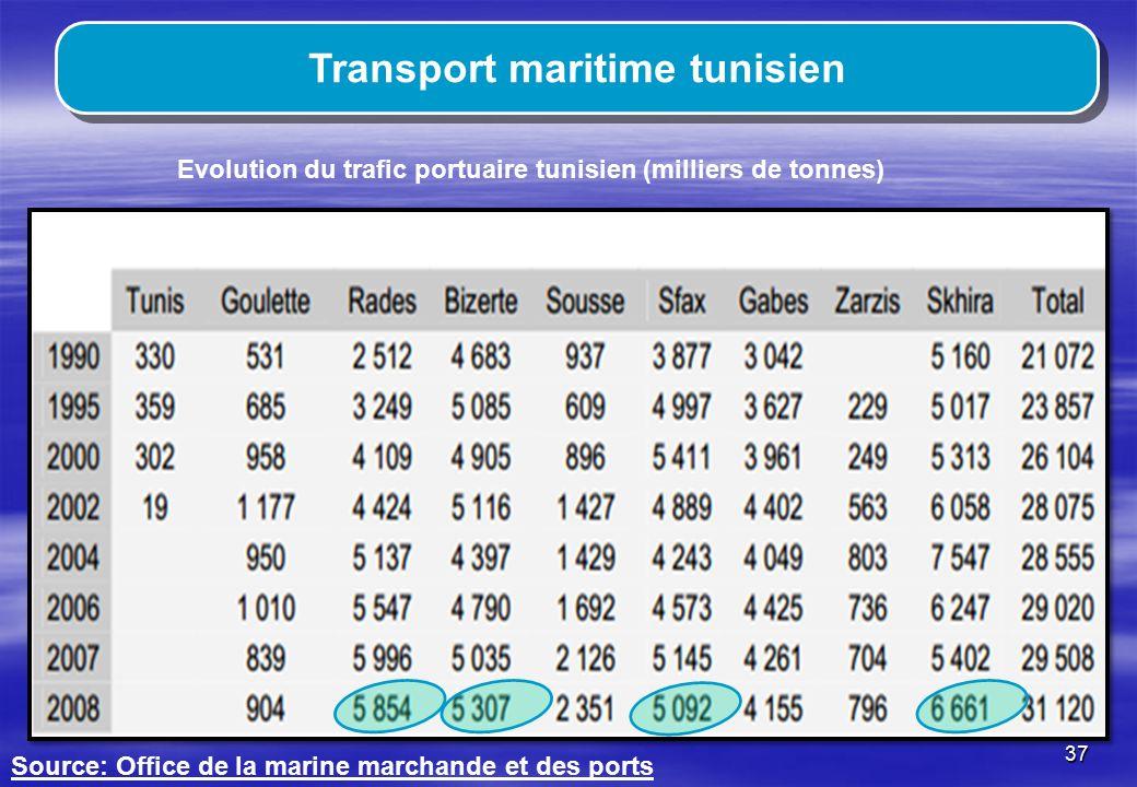 Transport maritime tunisien