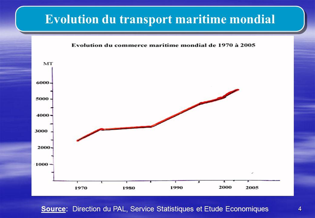 Evolution du transport maritime mondial