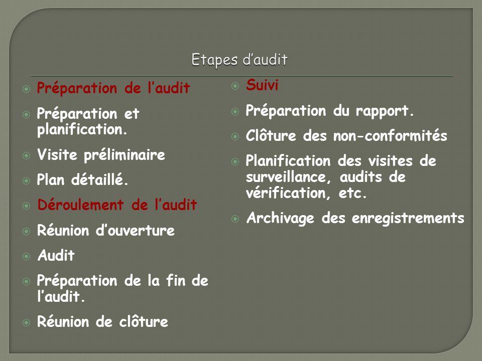 Etapes d'audit Suivi. Préparation du rapport. Clôture des non-conformités.