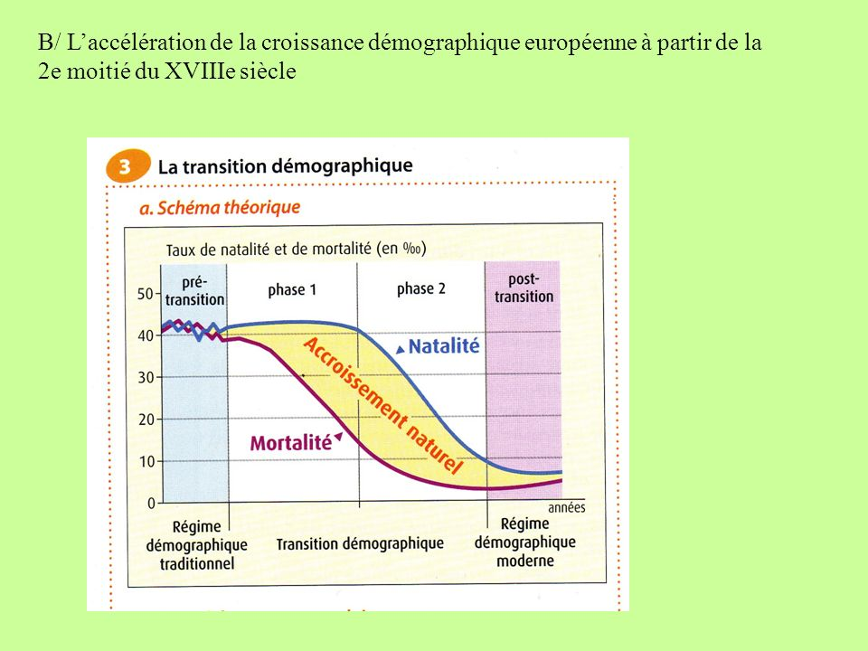 B/ L'accélération de la croissance démographique européenne à partir de la 2e moitié du XVIIIe siècle