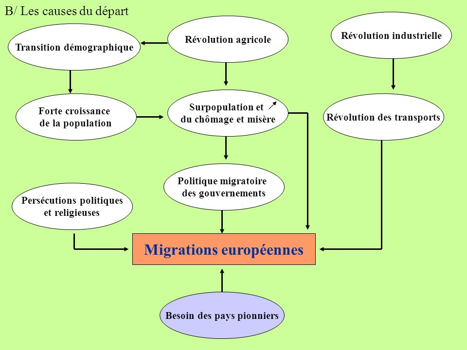 Migrations européennes