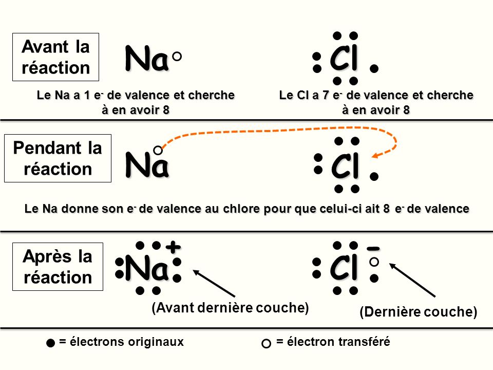Na Cl Na Cl + - Na Cl Avant la réaction Pendant la réaction