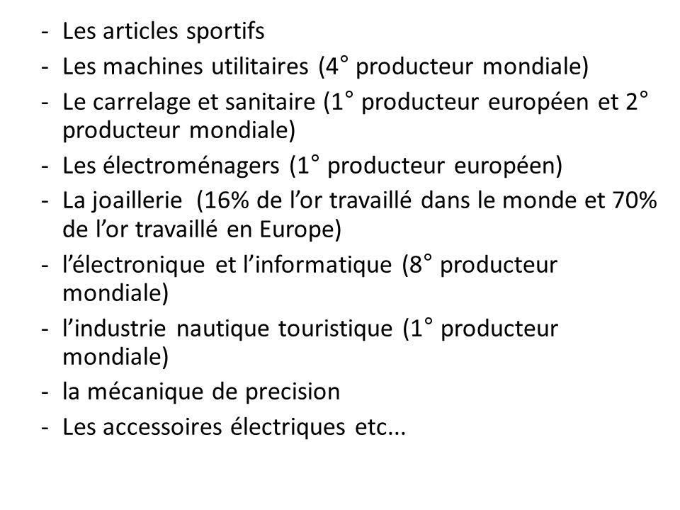 Les articles sportifsLes machines utilitaires (4° producteur mondiale) Le carrelage et sanitaire (1° producteur européen et 2° producteur mondiale)