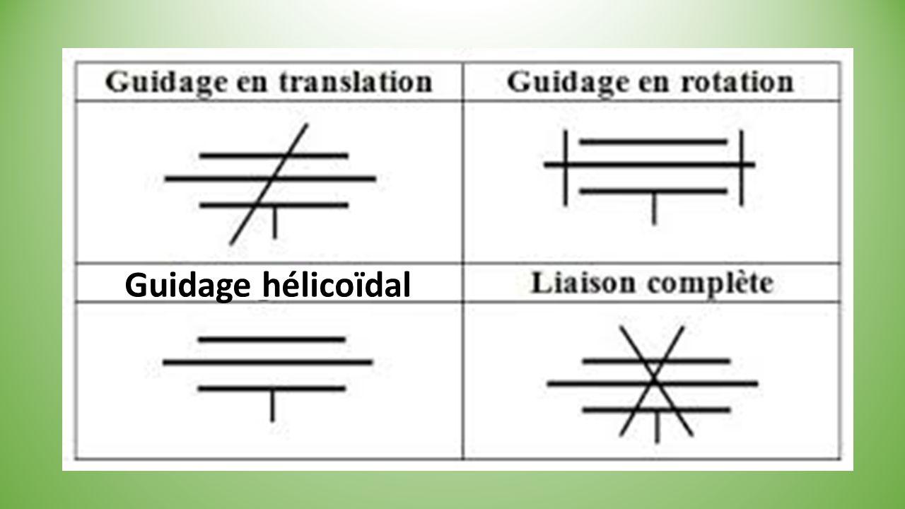 Guidage hélicoïdal