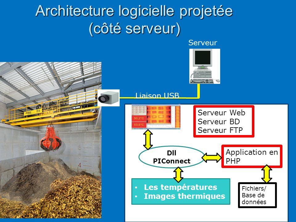 D tection d incendie sur le stock de d chets d usines d for Architecture logicielle