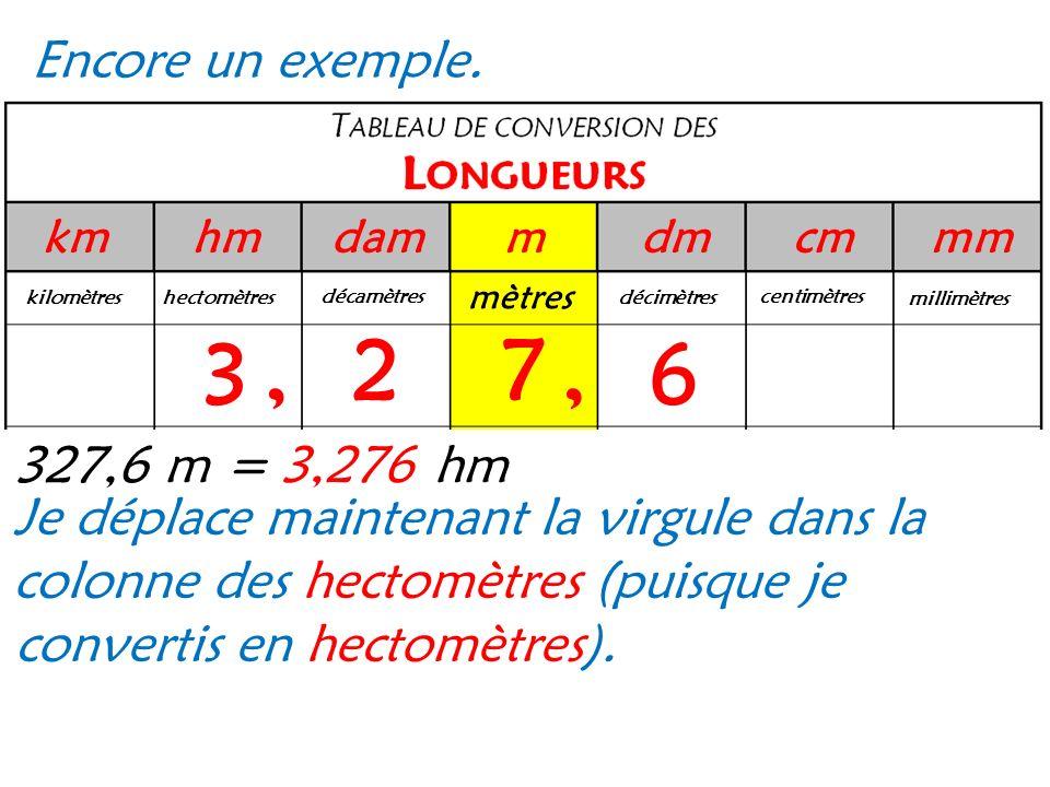 Encore un exemple. km. hm. dam. m. dm. cm. mm. mètres. kilomètres. hectomètres. décamètres.