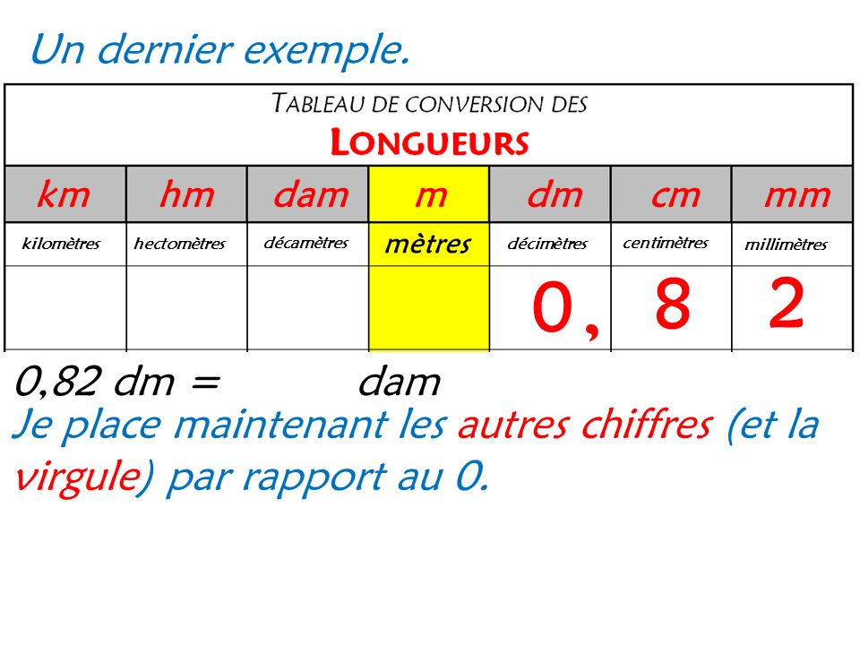 8 2 , Un dernier exemple. 0,82 dm = dam