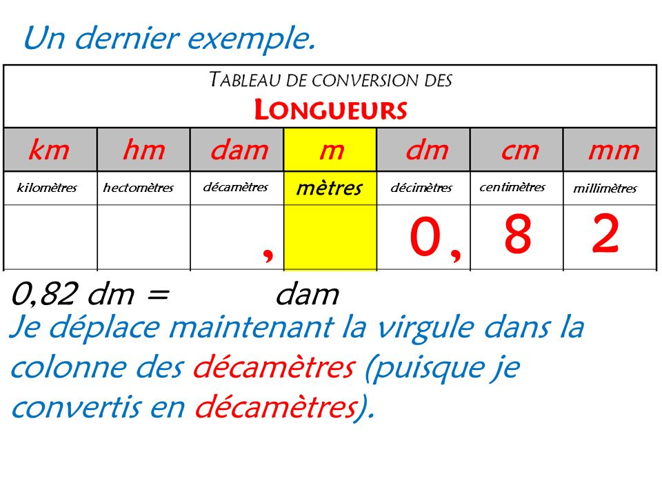 8 2 , , Un dernier exemple. 0,82 dm = dam