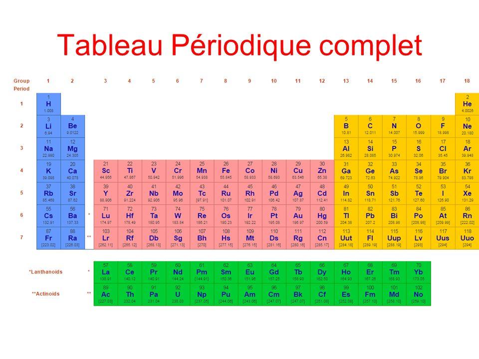 Les l ments chimiques ppt video online t l charger for P tableau periodique