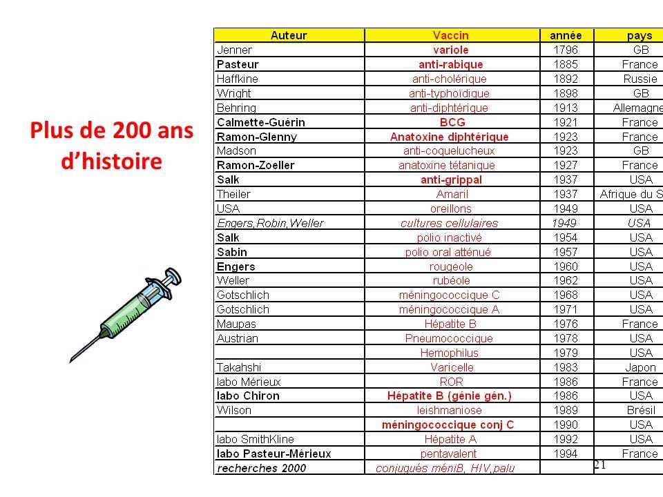 Historique et d finition de la vaccinologie ppt t l charger - Definition d histoire ...