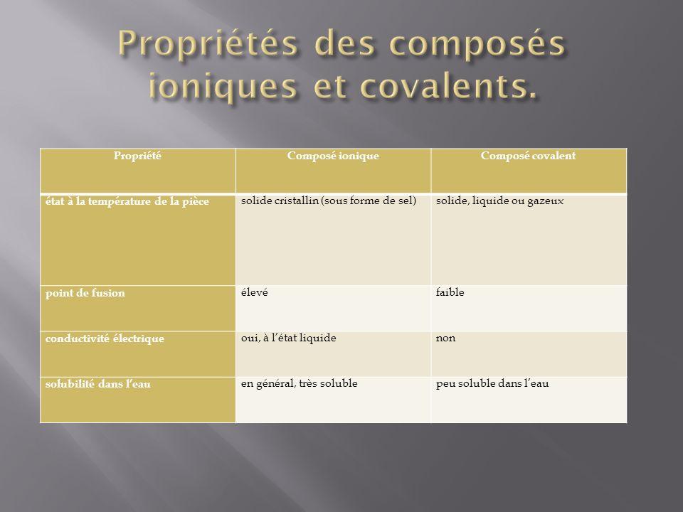 Propriétés des composés ioniques et covalents.
