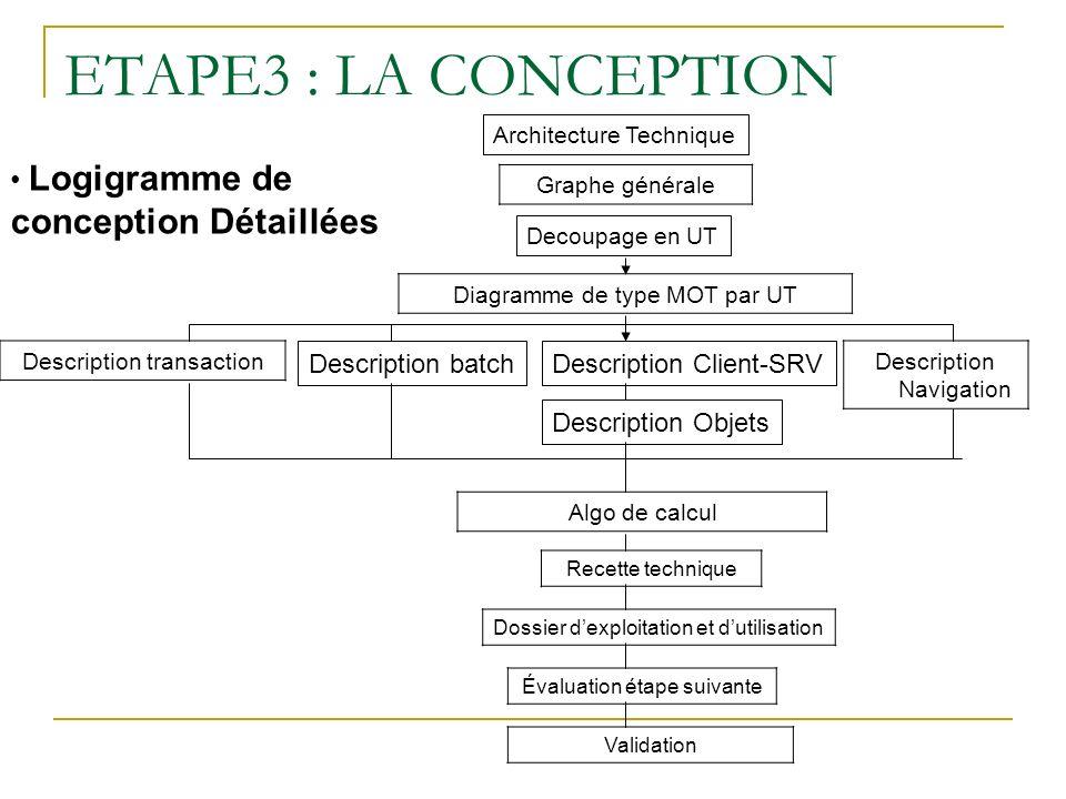 Cycle de vie des logiciels ppt t l charger for Conception d architecture en ligne