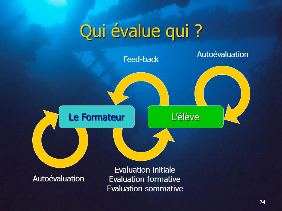 Evaluation initiale Evaluation formative Evaluation sommative