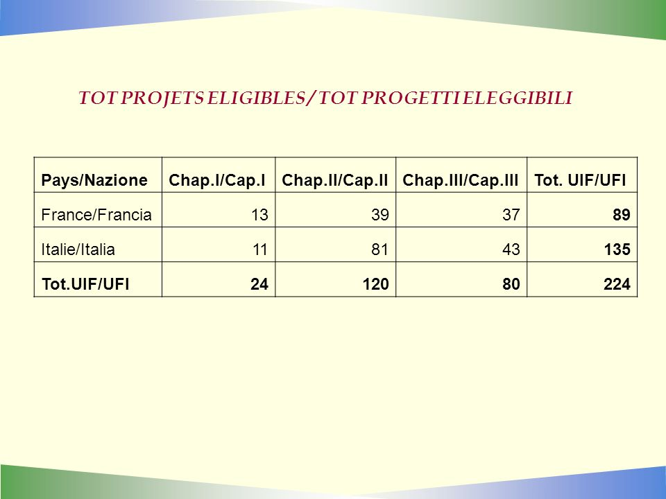 TOT PROJETS ELIGIBLES / TOT PROGETTI ELEGGIBILI