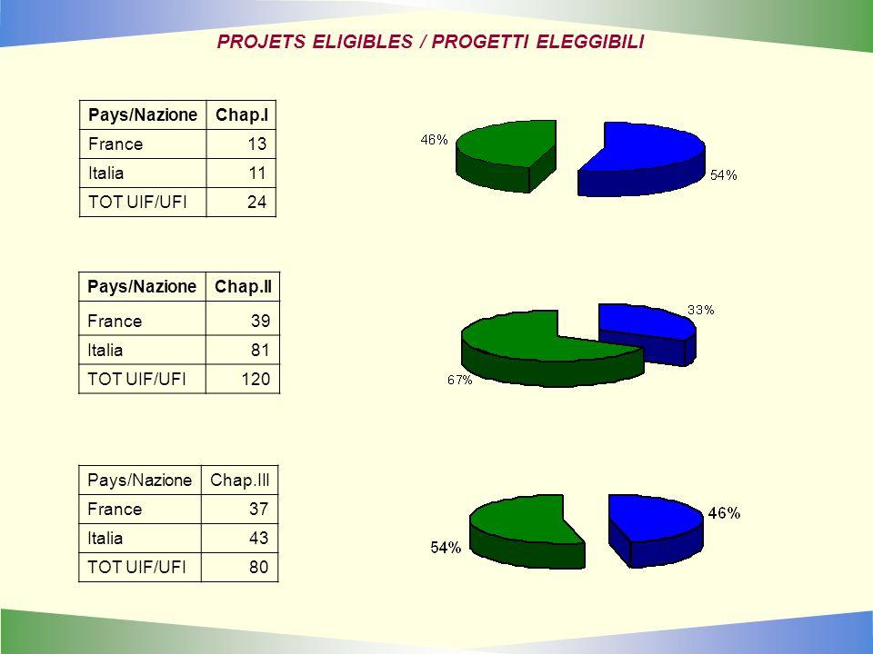 PROJETS ELIGIBLES / PROGETTI ELEGGIBILI