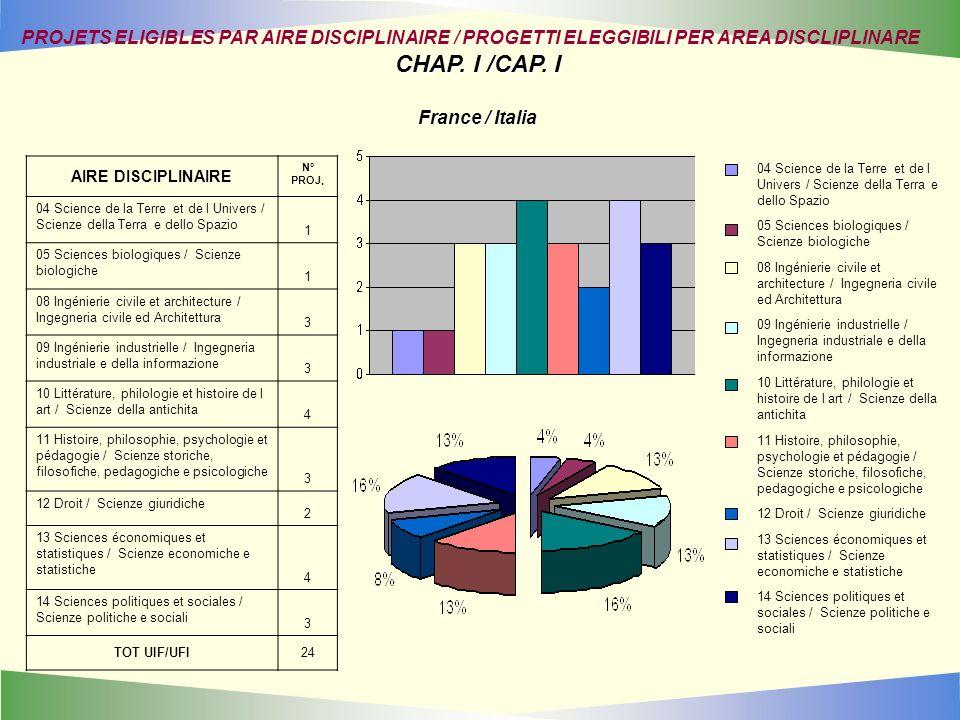 PROJETS ELIGIBLES PAR AIRE DISCIPLINAIRE / PROGETTI ELEGGIBILI PER AREA DISCLIPLINARE