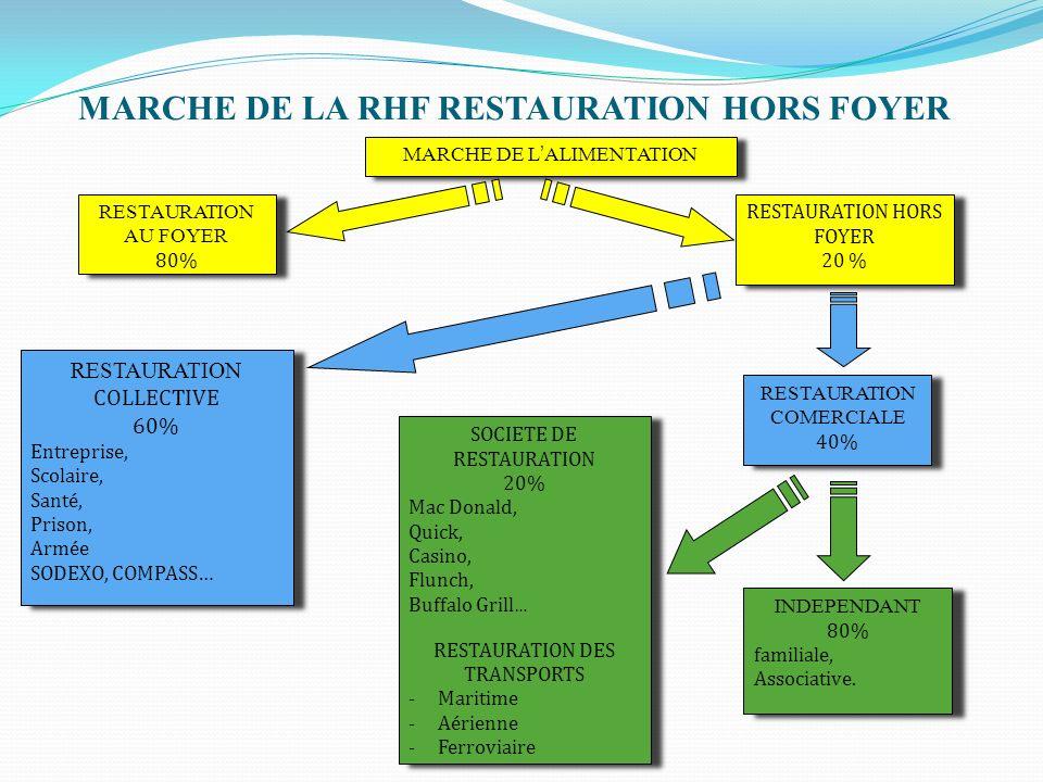 Le marche de la restauration ppt t l charger for Societe de restauration collective scolaire