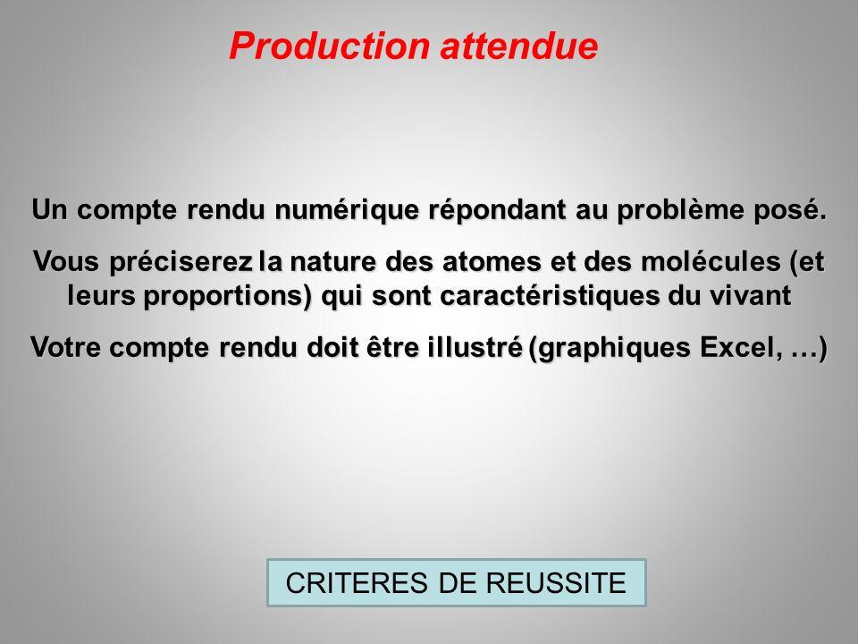 Production attendue Un compte rendu numérique répondant au problème posé.