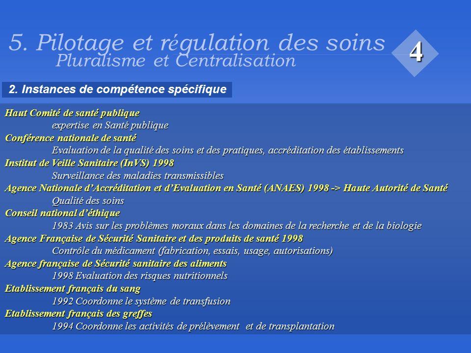 Organisation Du Syst U00e8me De Sant U00e9 En France