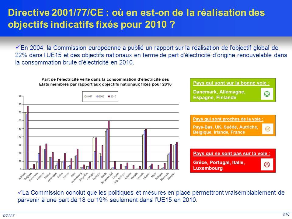 Directive 2001/77/CE : où en est-on de la réalisation des objectifs indicatifs fixés pour 2010
