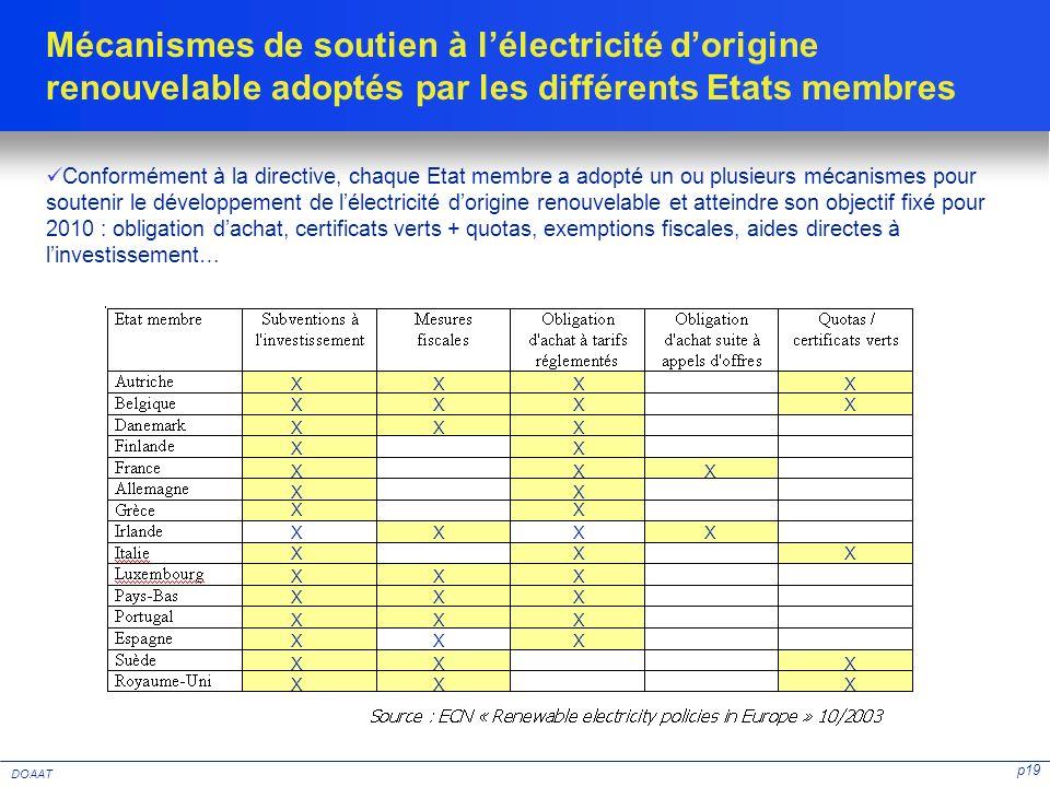 Mécanismes de soutien à l'électricité d'origine renouvelable adoptés par les différents Etats membres