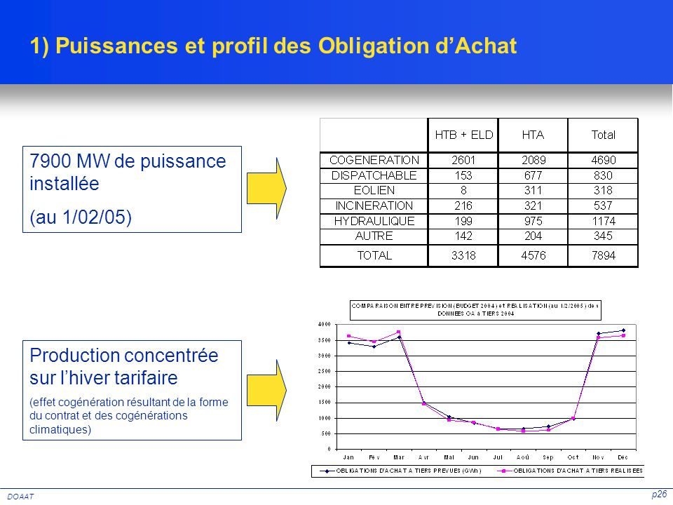 1) Puissances et profil des Obligation d'Achat